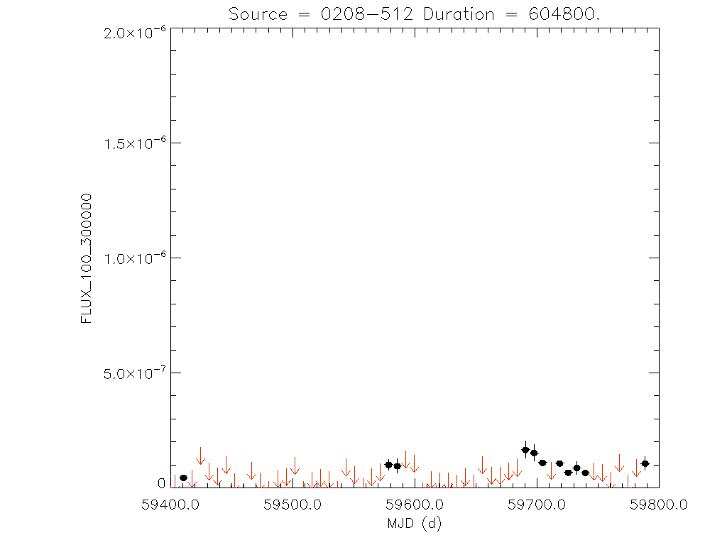 1yr Weekly light curve for 0208-512