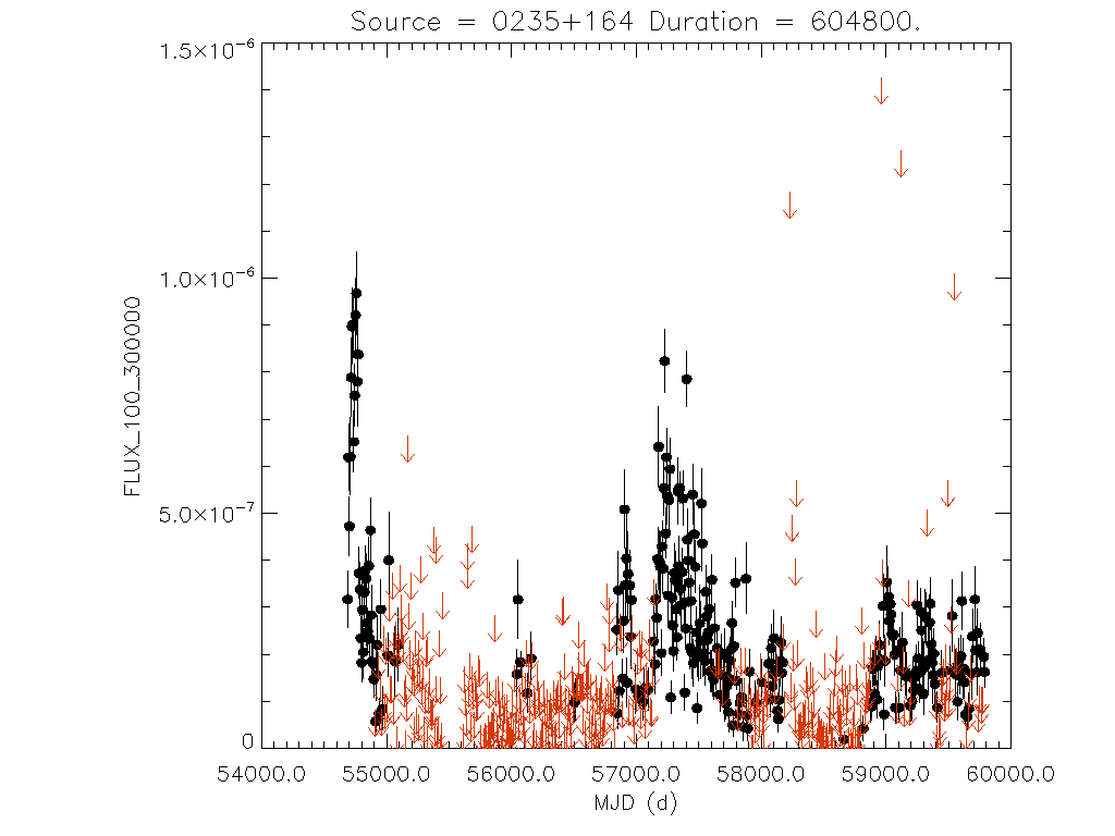 Weekly light curve for 0235+164