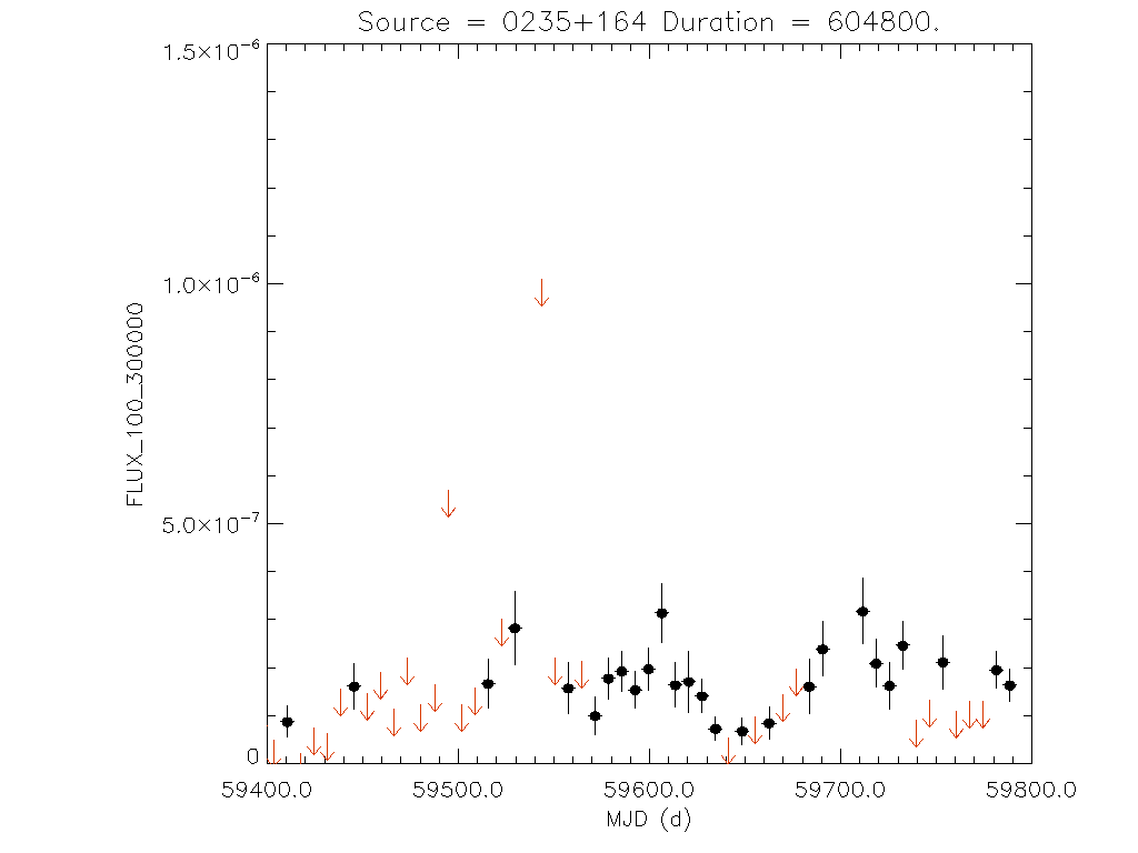 1yr Weekly light curve for 0235+164
