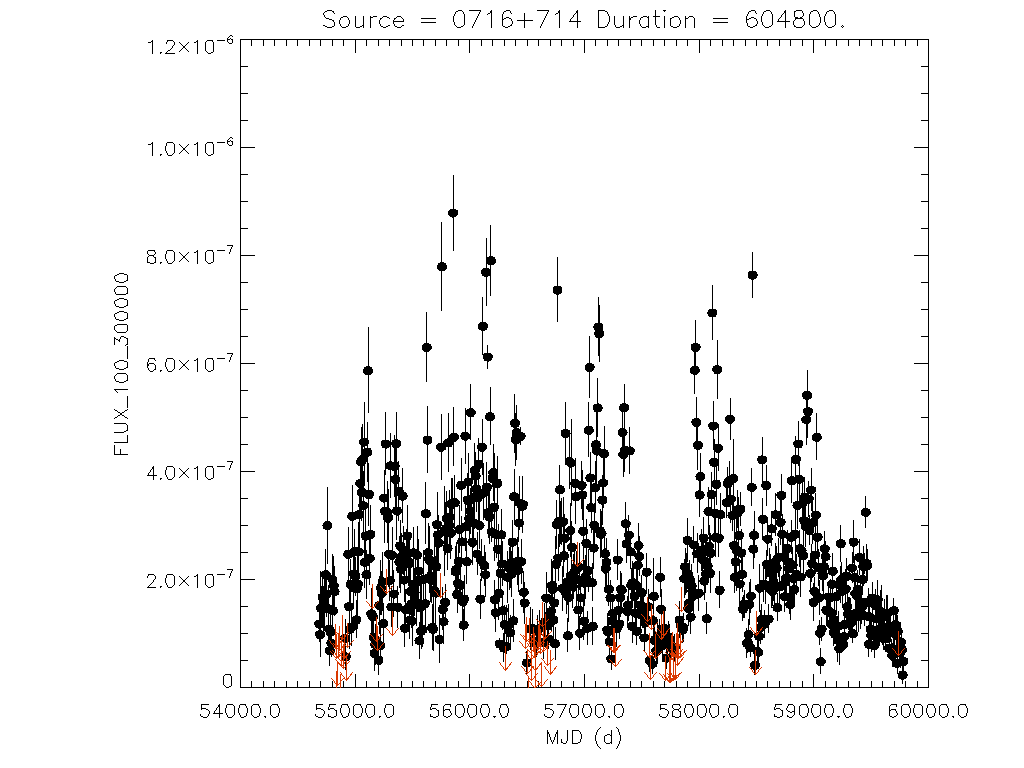 Weekly light curve for 0716+714