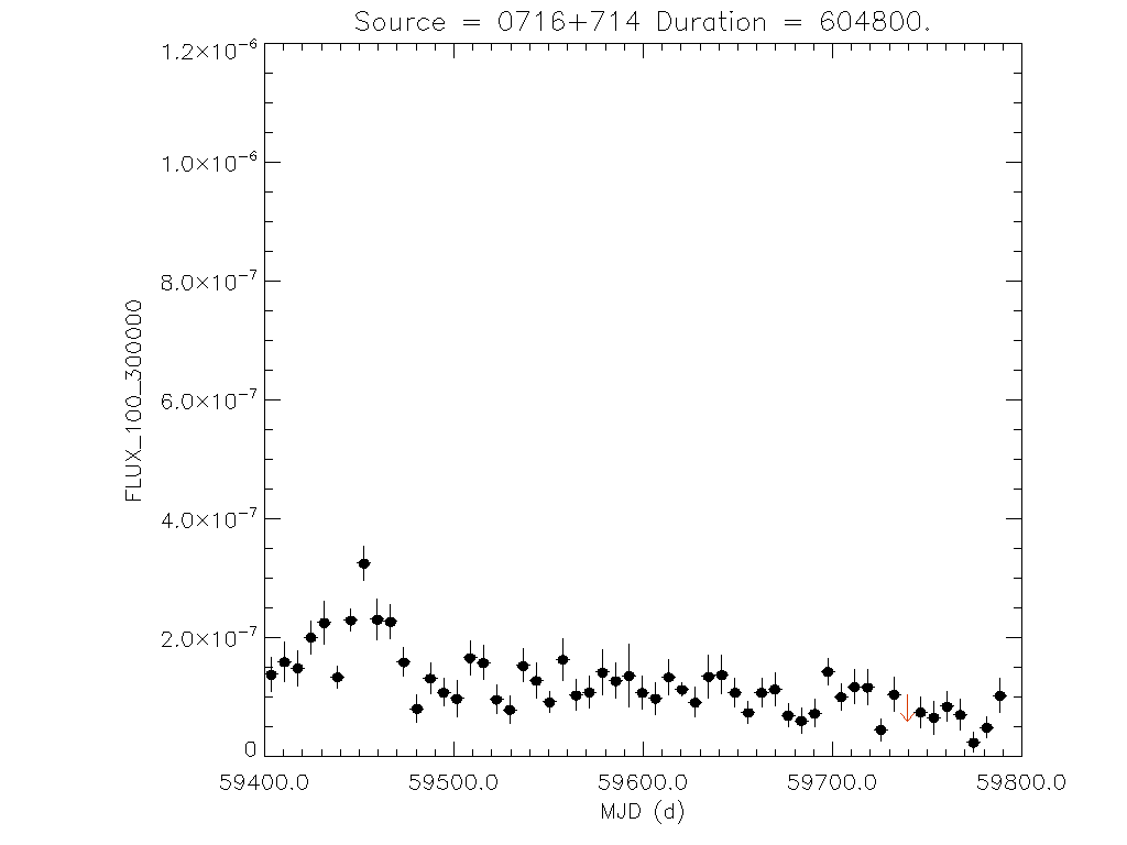1yr Weekly light curve for 0716+714