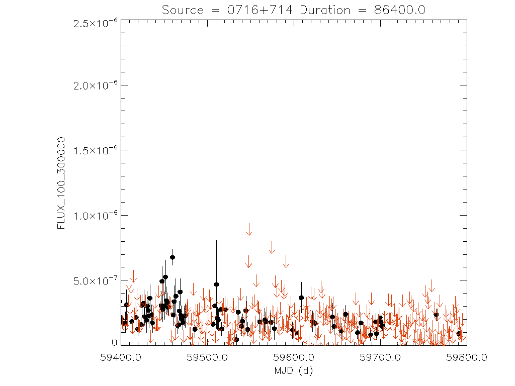1yr Daily light curve for 0716+714