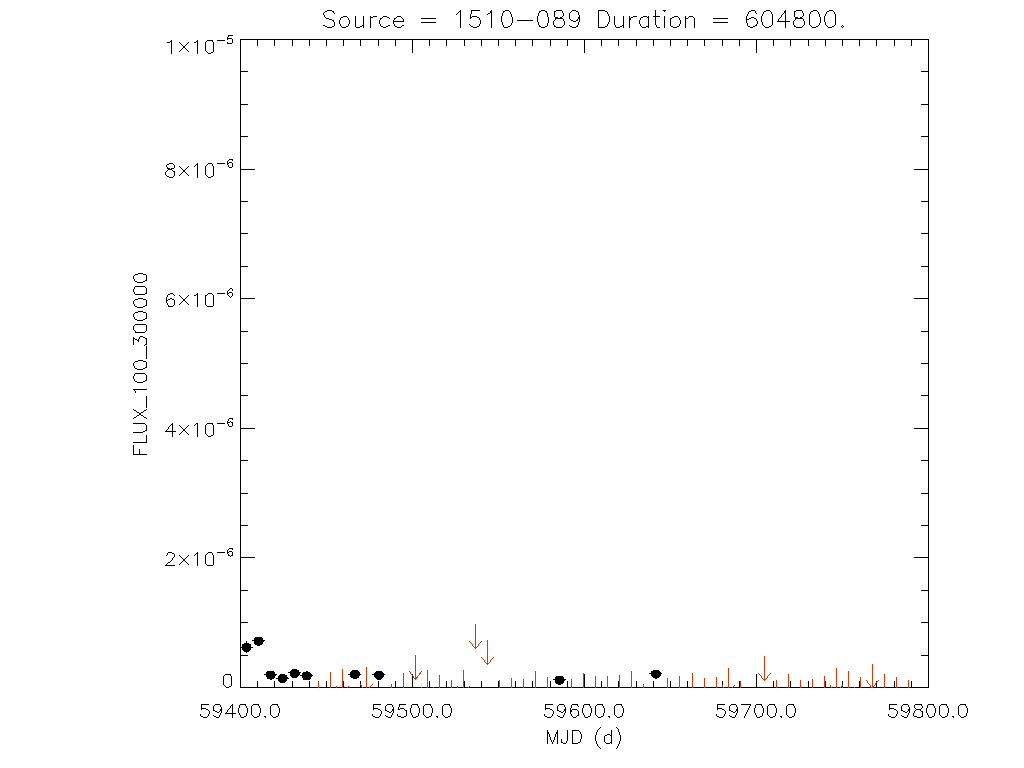 1yr Weekly light curve for 1510-089