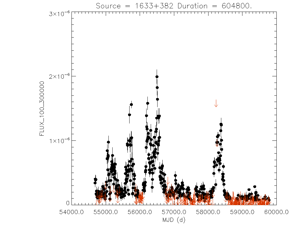 Weekly light curve for 1633+382
