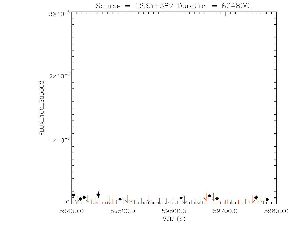 1yr Weekly light curve for 1633+382