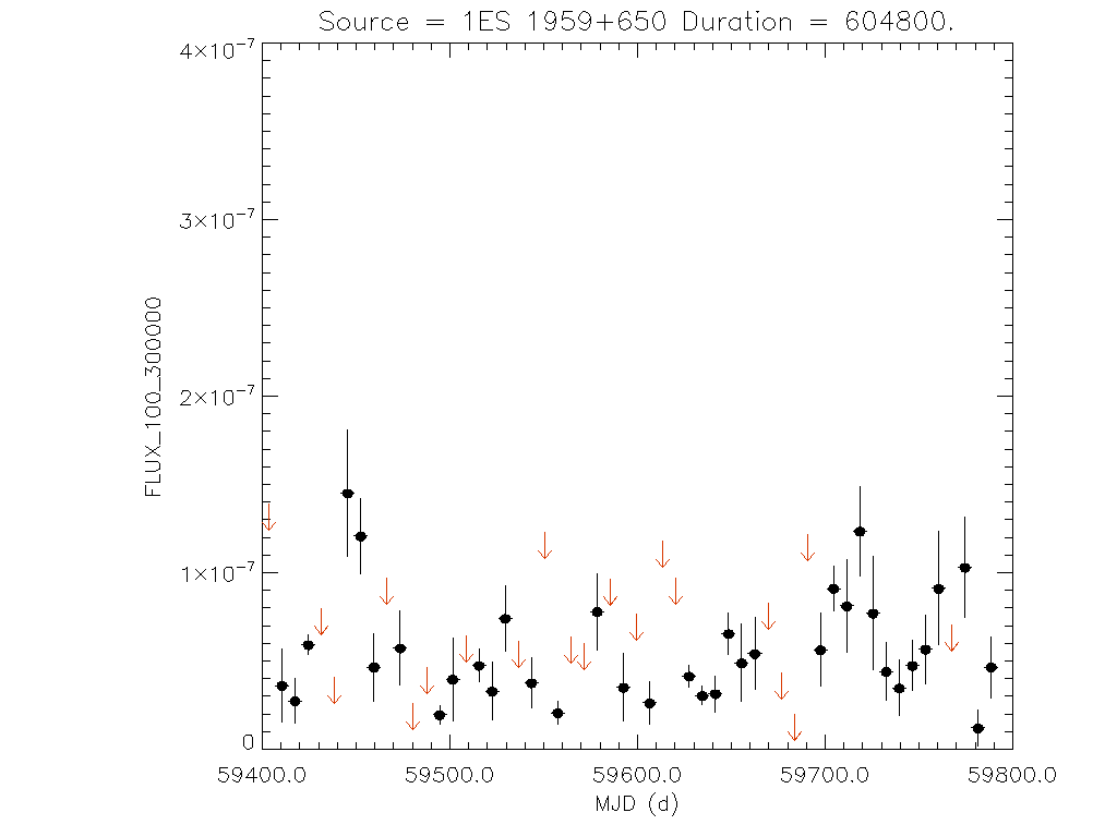 1yr Weekly light curve for 1ES 1959+650