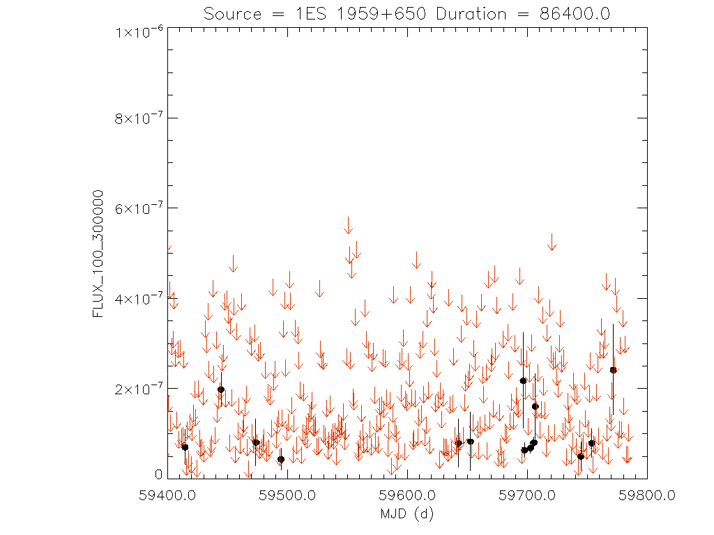 1yr Daily light curve for 1ES 1959+650