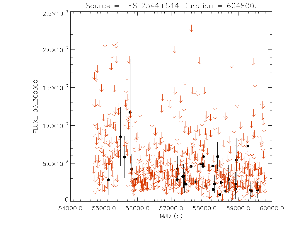 Weekly light curve for 1ES 2344+514