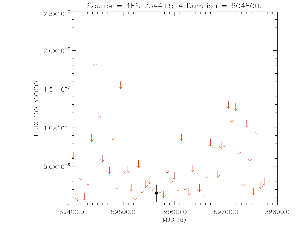 1yr Weekly light curve for 1ES 2344+514