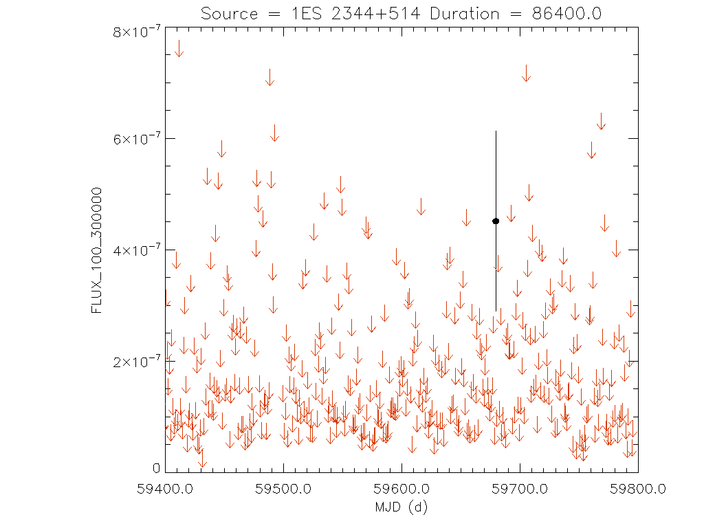 1yr Daily light curve for 1ES 2344+514