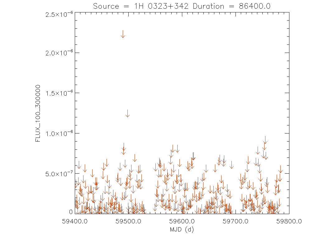 1yr Daily light curve for 1H 0323+342