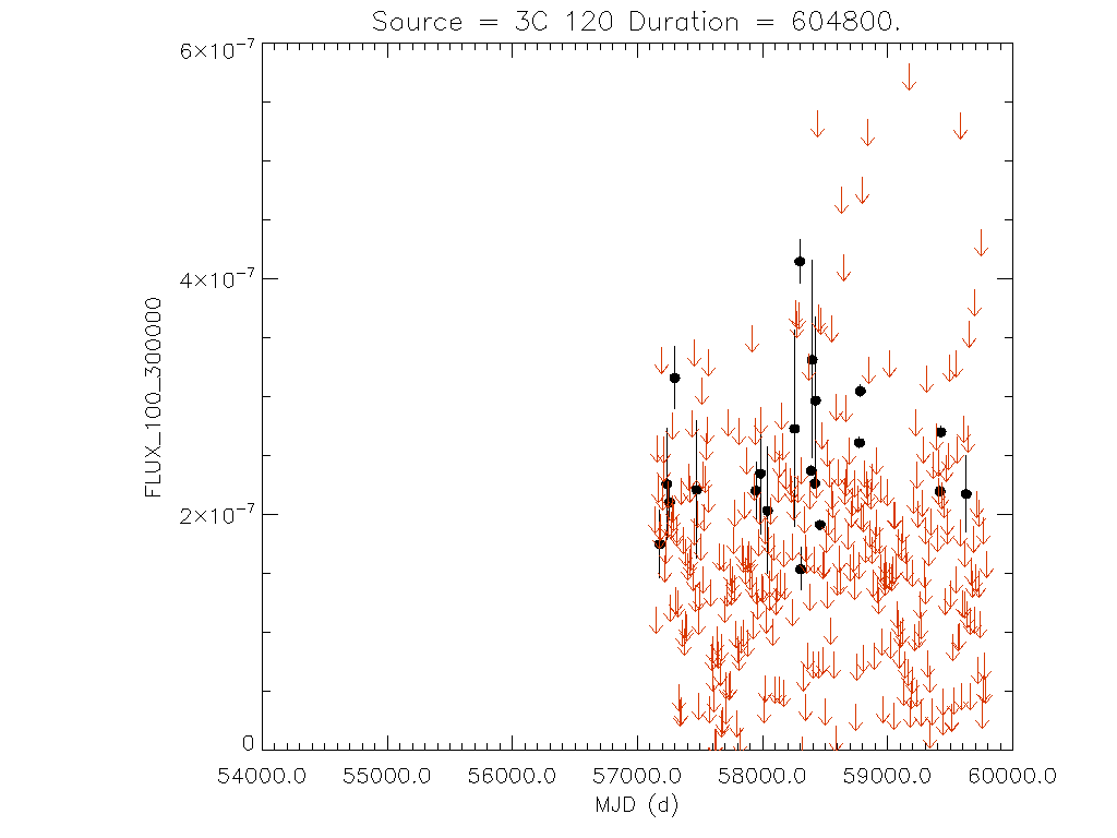 Weekly light curve for 3C 120