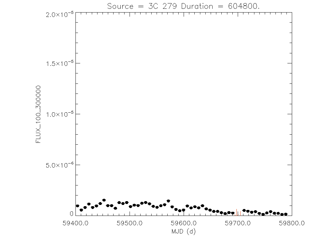 1yr Weekly light curve for 3C 279