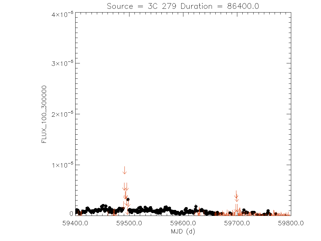 1yr Daily light curve for 3C 279