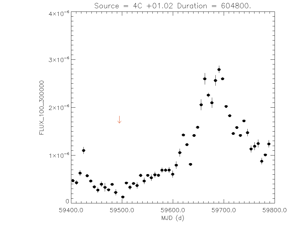 1yr Weekly light curve for 4C +01.02