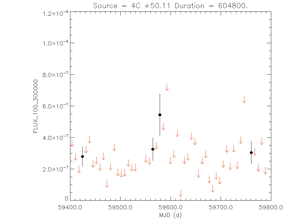 1yr Weekly light curve for 4C +50.11