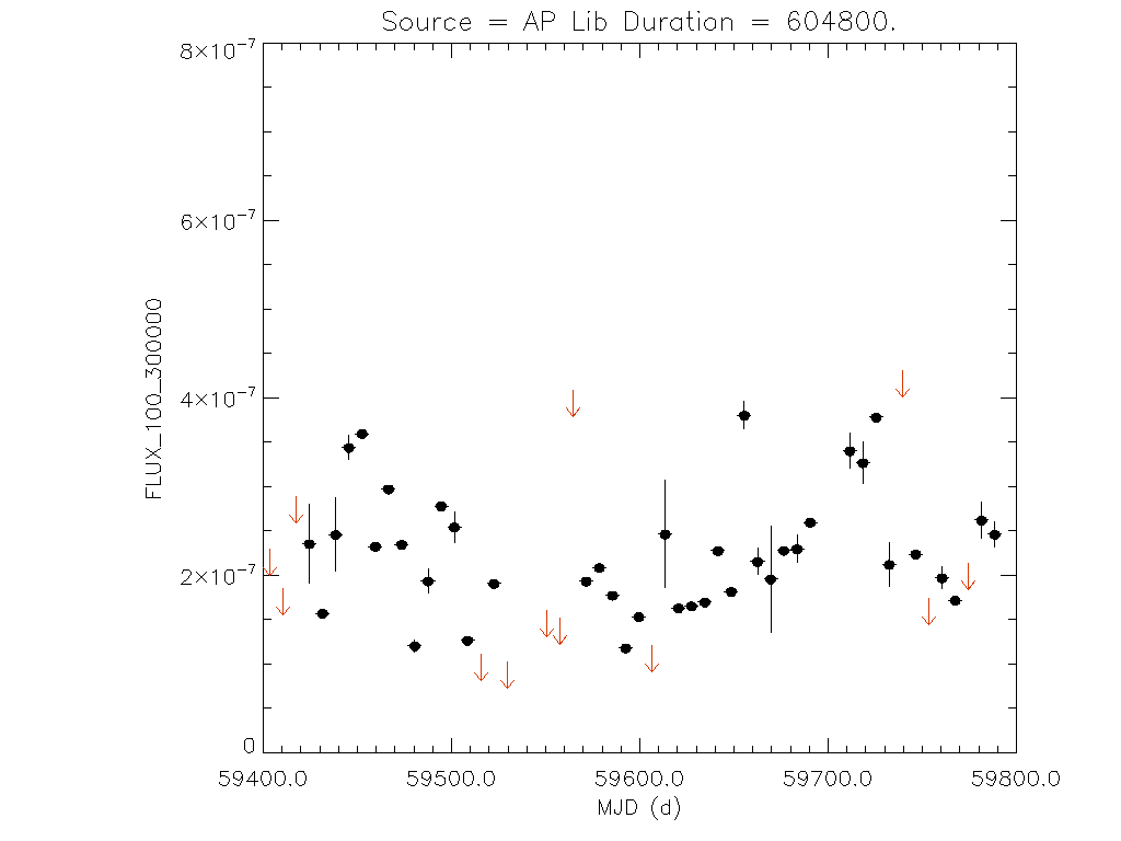 1yr Weekly light curve for AP Lib