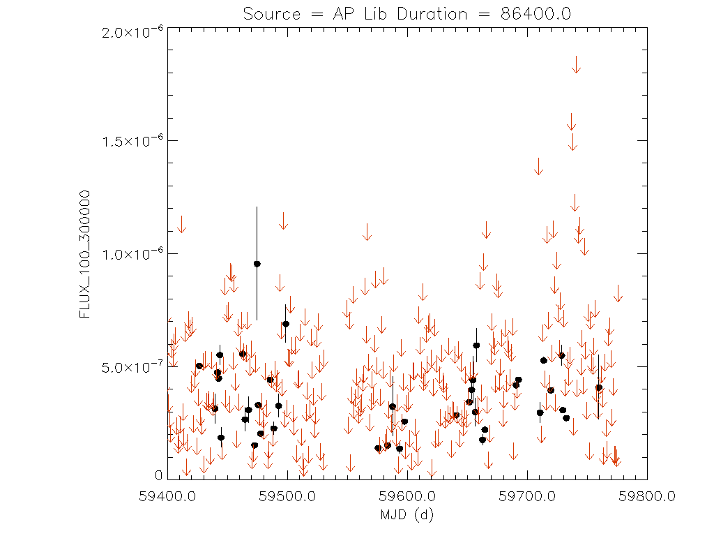 1yr Daily light curve for AP Lib
