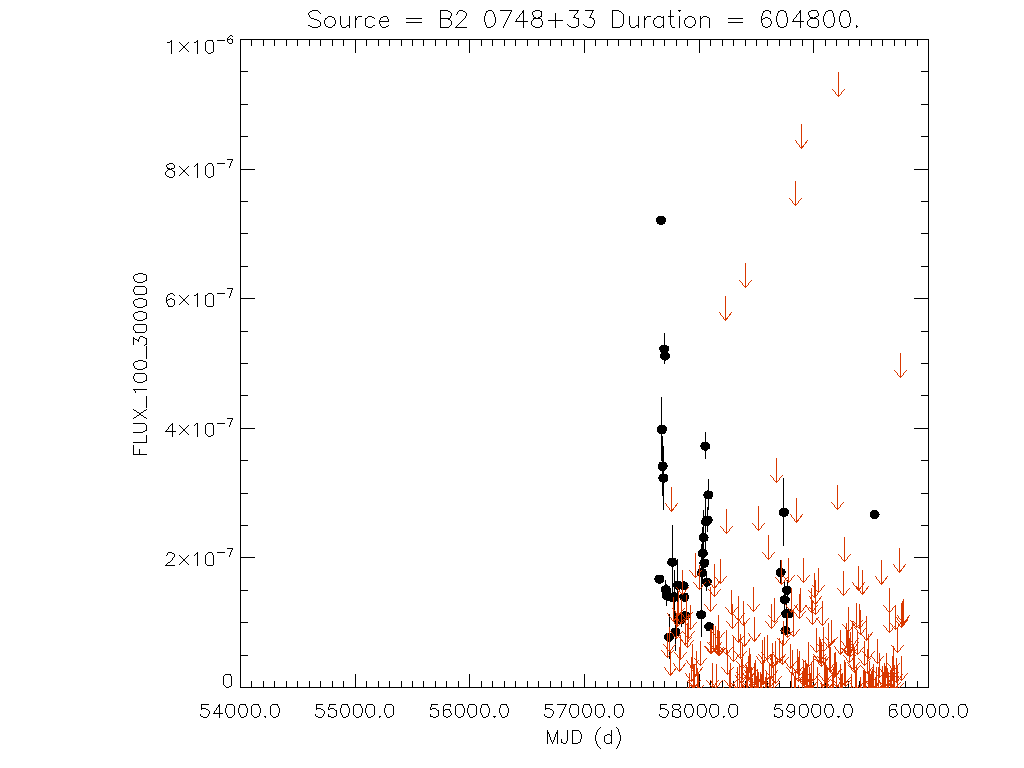 Weekly light curve for B2 0748+33