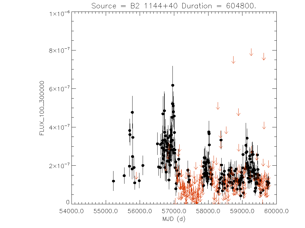 Weekly light curve for B2 1144+40