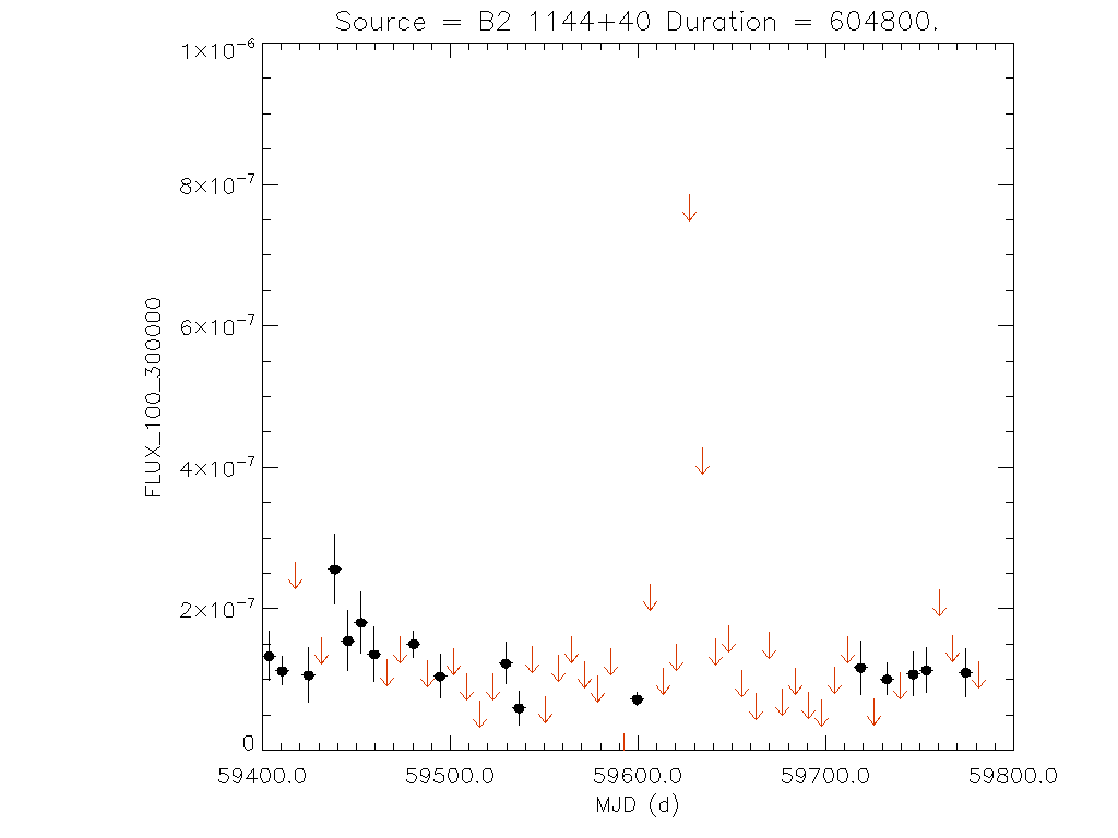 1yr Weekly light curve for B2 1144+40