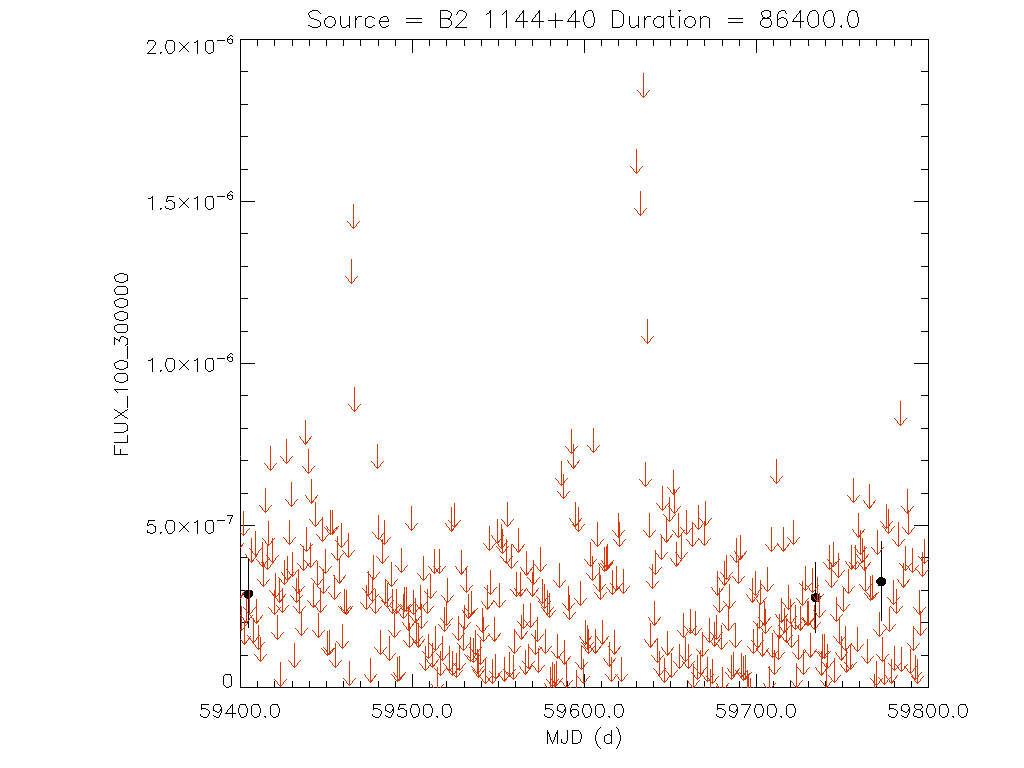 1yr Daily light curve for B2 1144+40