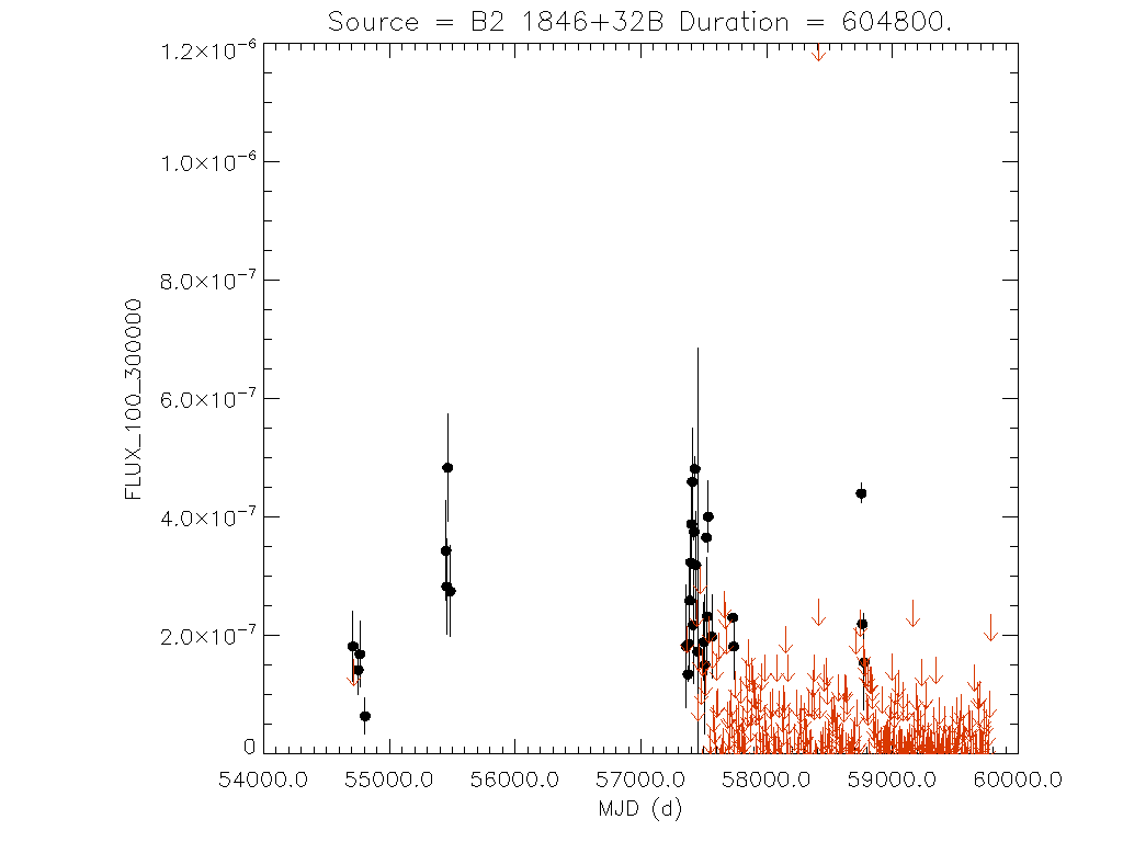 Weekly light curve for B2 1846+32B