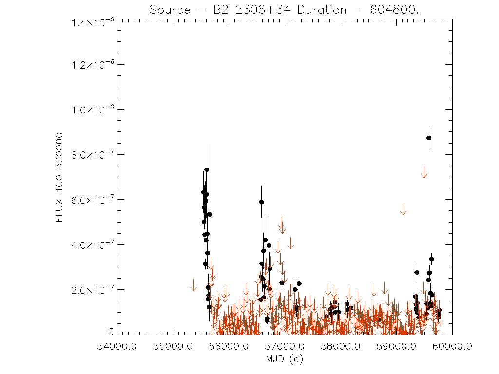 Weekly light curve for B2 2308+34