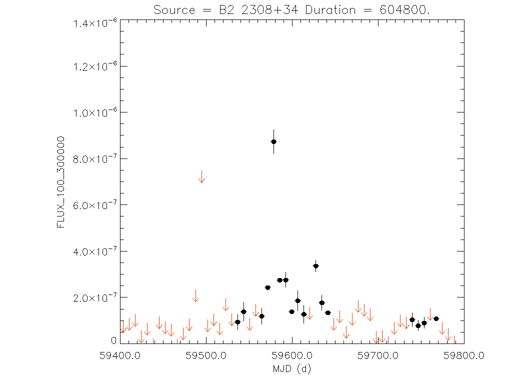 1yr Weekly light curve for B2 2308+34