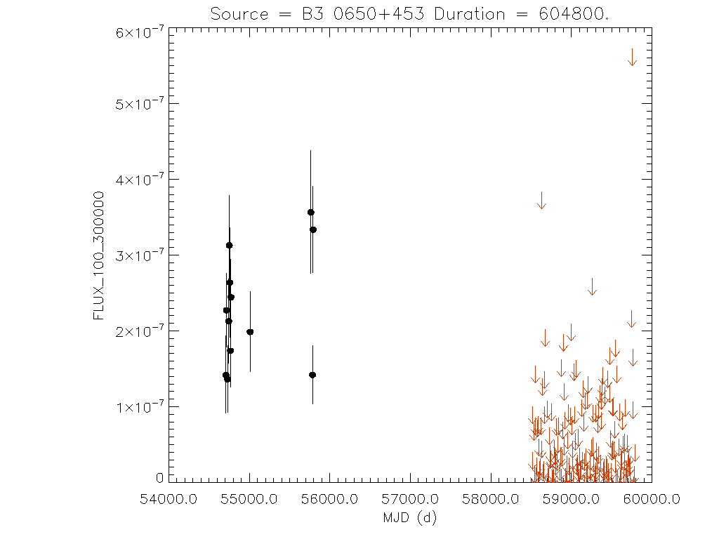 Weekly light curve for B3 0650+453