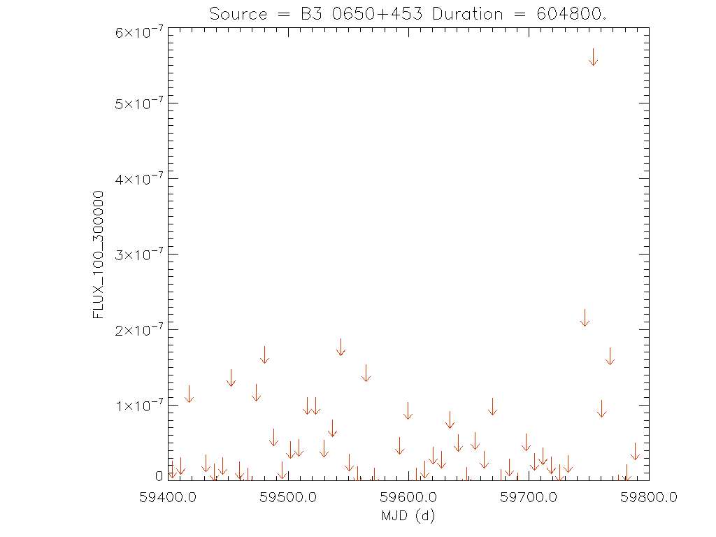 1yr Weekly light curve for B3 0650+453