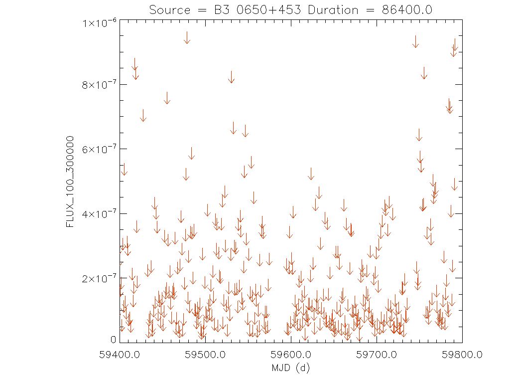 1yr Daily light curve for B3 0650+453