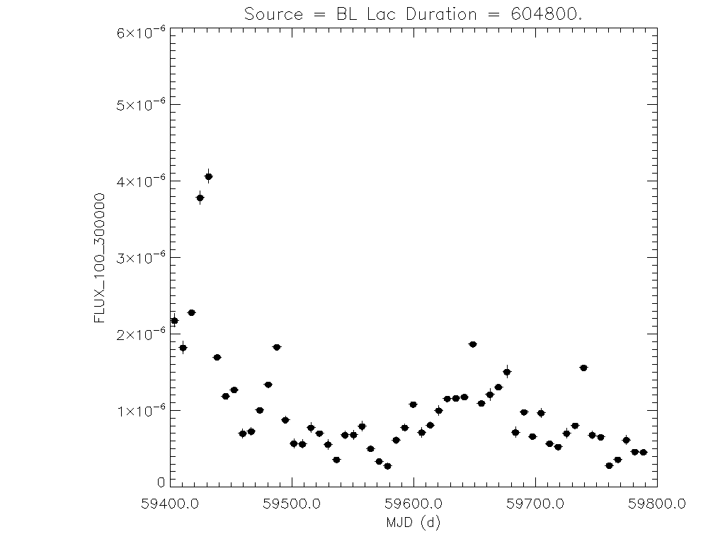 1yr Weekly light curve for BL Lac
