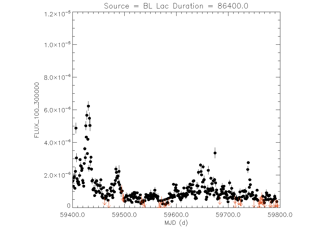 1yr Daily light curve for BL Lac