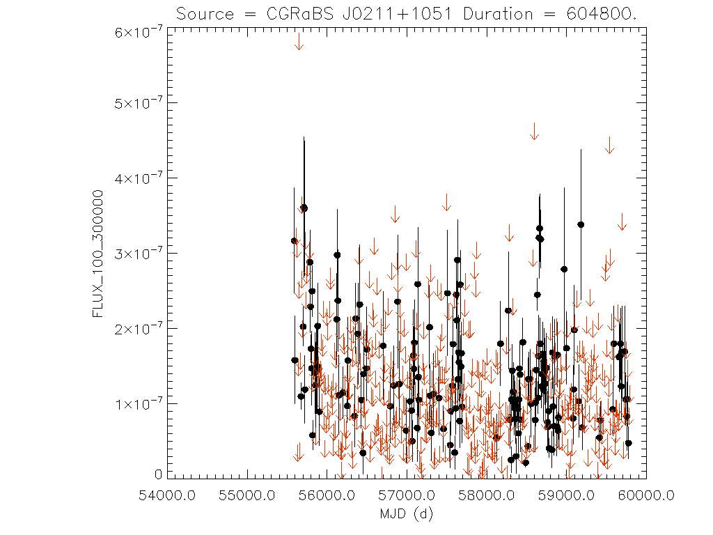 Weekly light curve for CGRaBS J0211+1051