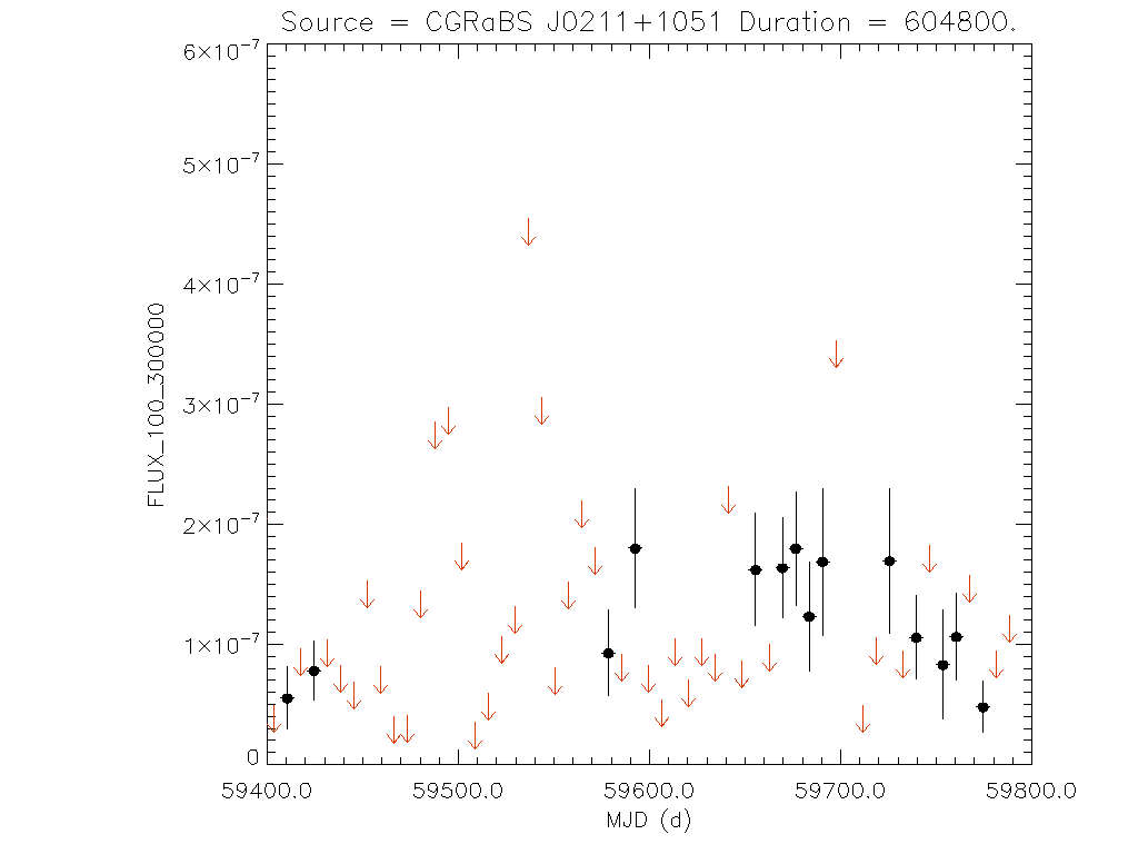 1yr Weekly light curve for CGRaBS J0211+1051