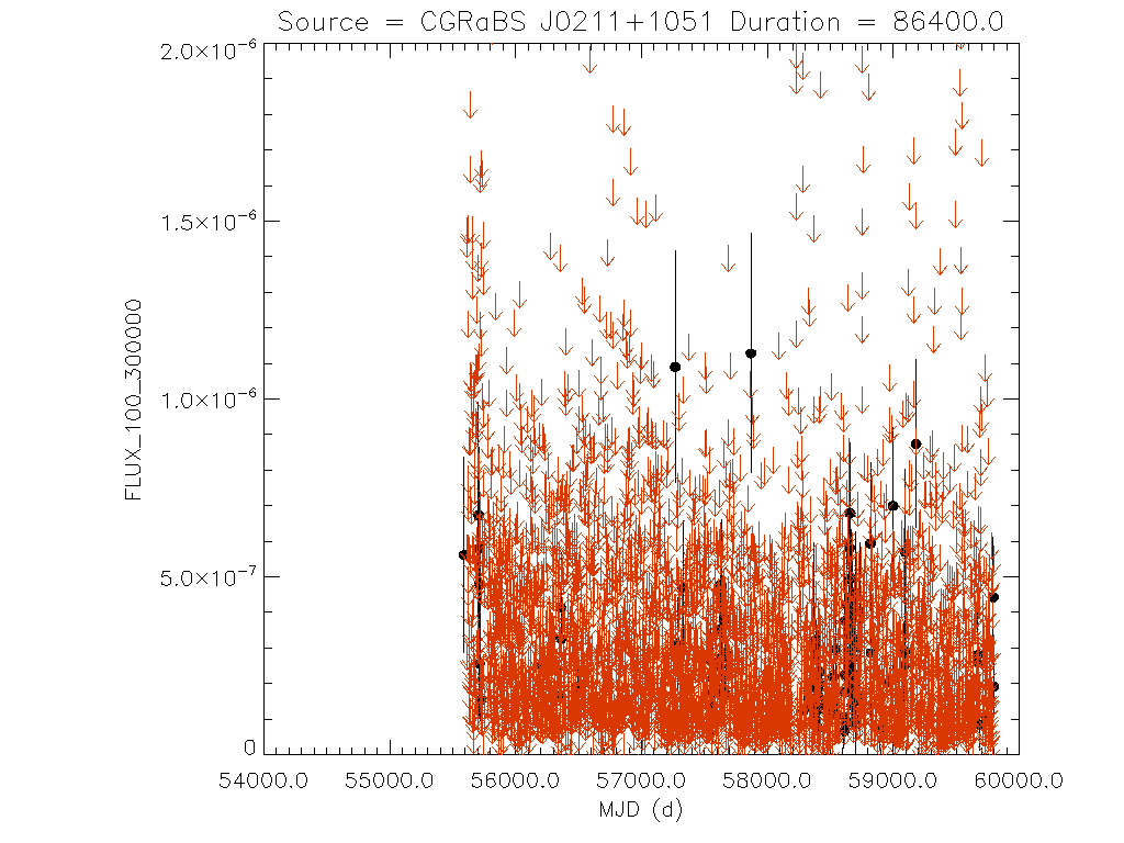 Daily light curve for CGRaBS J0211+1051