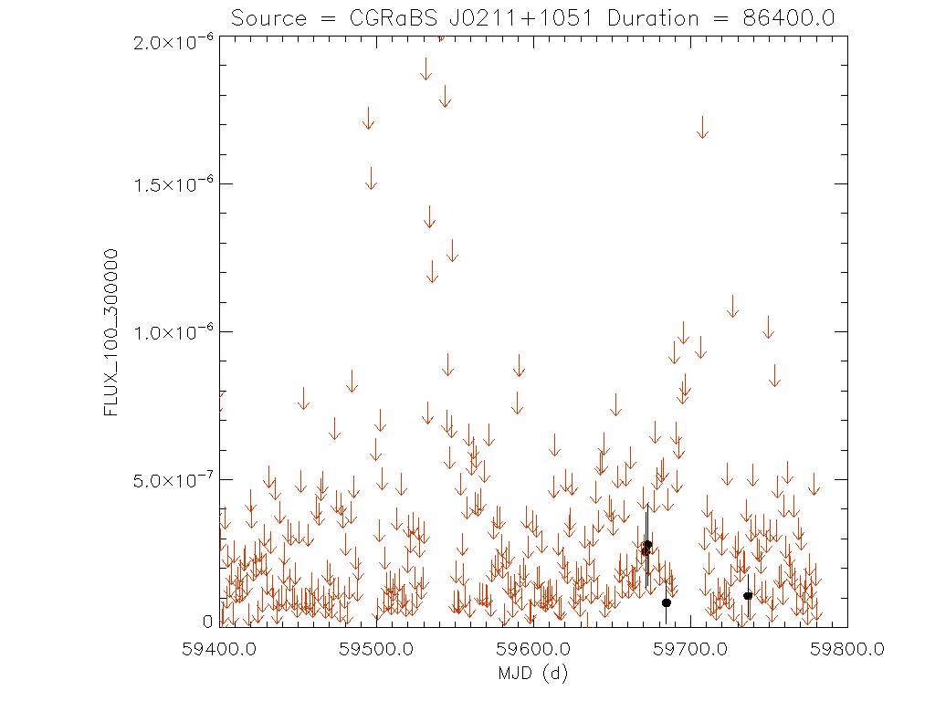 1yr Daily light curve for CGRaBS J0211+1051