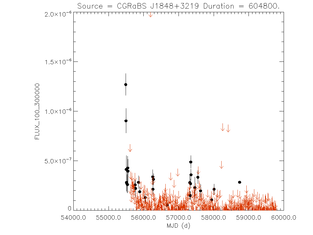 Weekly light curve for CGRaBS J1848+3219