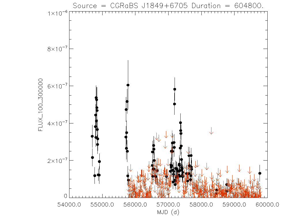 Weekly light curve for CGRaBS J1849+6705