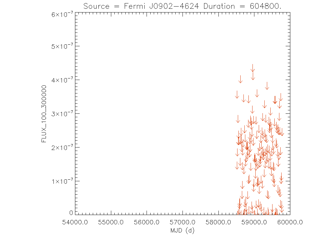 Weekly light curve for Fermi J0902-4624