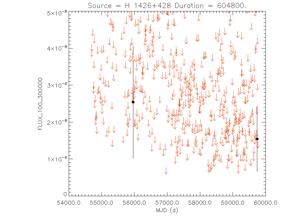 Weekly light curve for H 1426+428