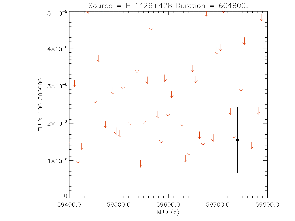 1yr Weekly light curve for H 1426+428