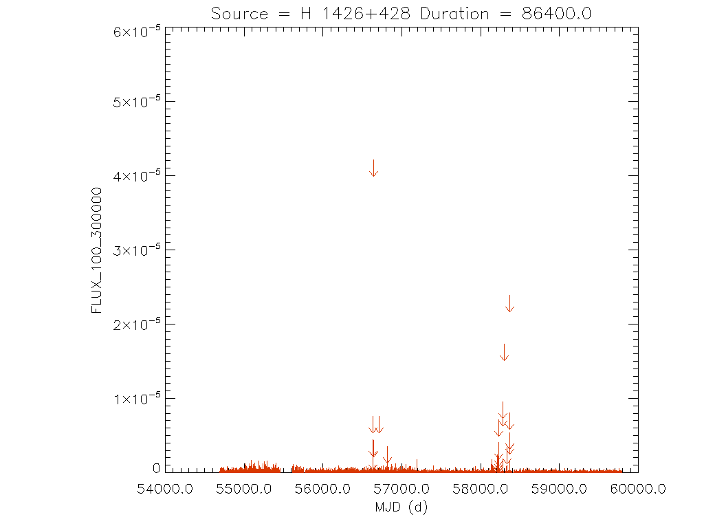 Daily light curve for H 1426+428