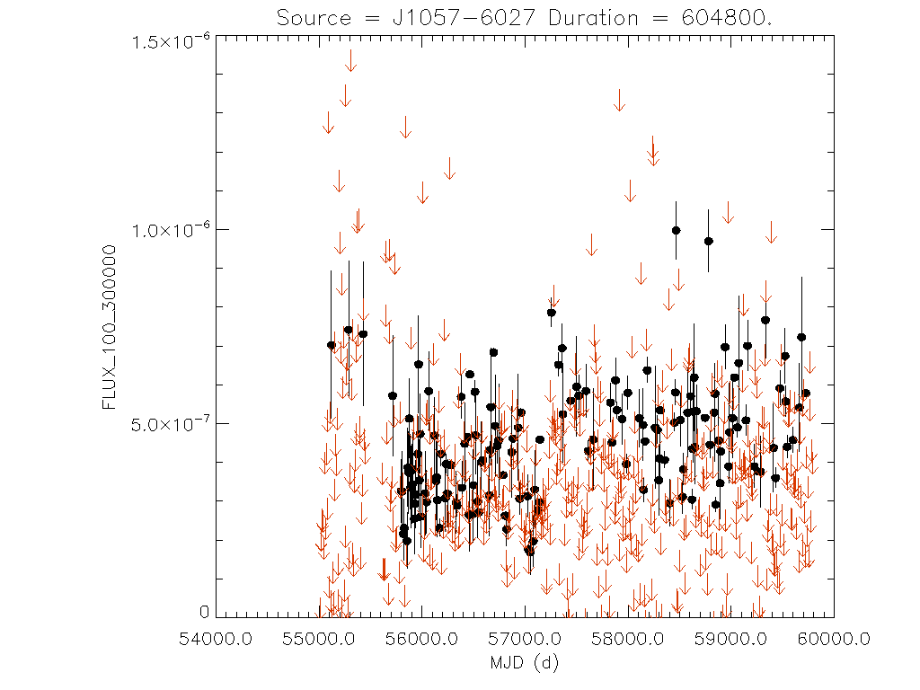 Weekly light curve for J1057-6027