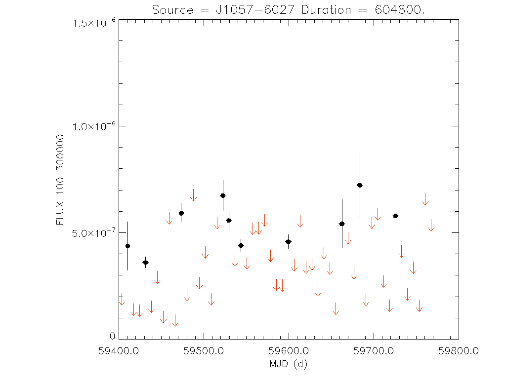 1yr Weekly light curve for J1057-6027