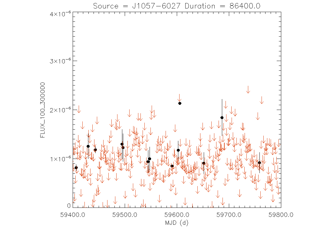 1yr Daily light curve for J1057-6027