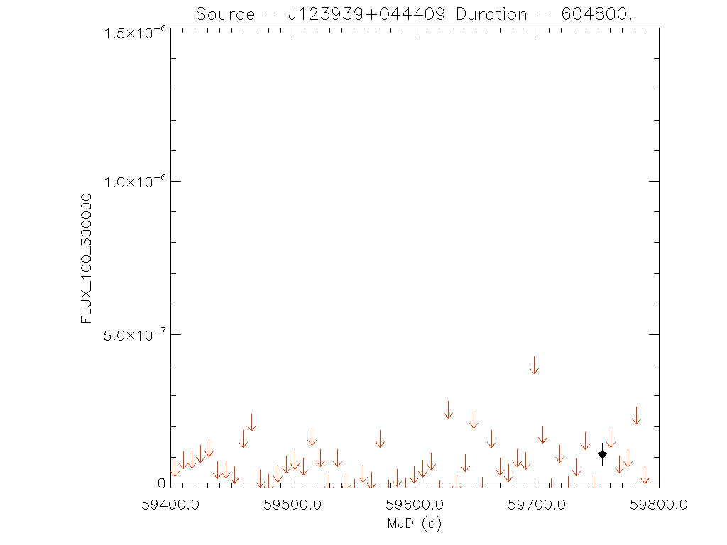 1yr Weekly light curve for J123939+044409