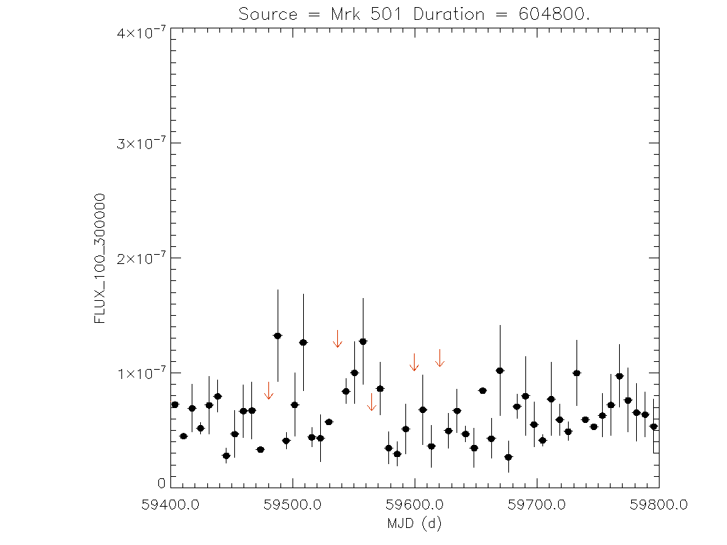 1yr Weekly light curve for Mrk 501