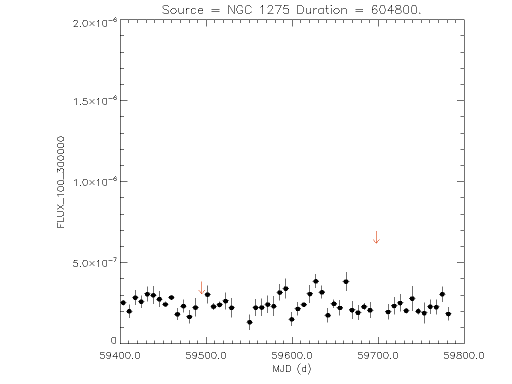1yr Weekly light curve for NGC 1275